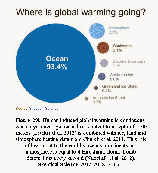 global warming and human population essay 2011-8-8  global warming is the greatest challenge facing our  1309 words essay on global warming:  there is a close relation between global warming and population.