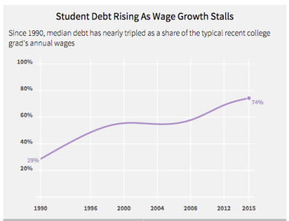 student-debt-and-wages