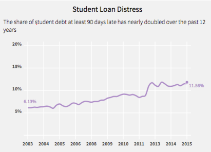 student-loan-distress