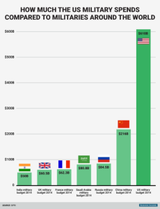 us_mil_spending_chart-500x653