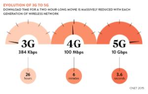 Super Intense Microwave Radiation Coming to a Utility Pole Right Next to You 3g-to-5g-chart